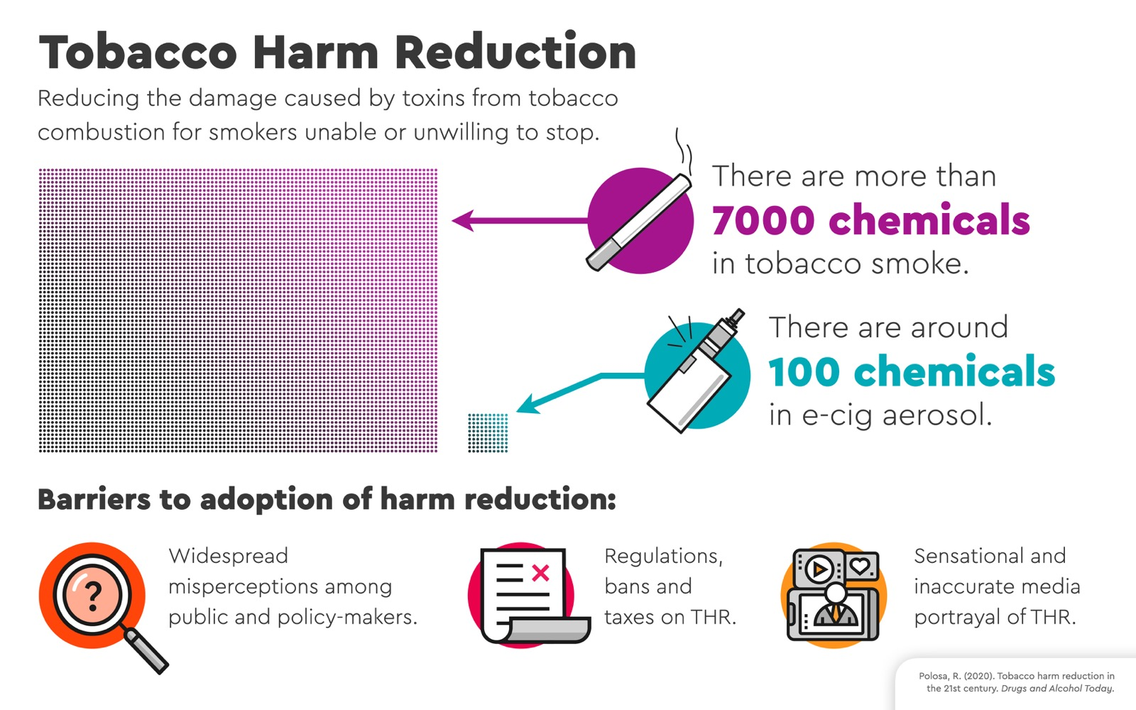 Tobacco Harm Reduction
